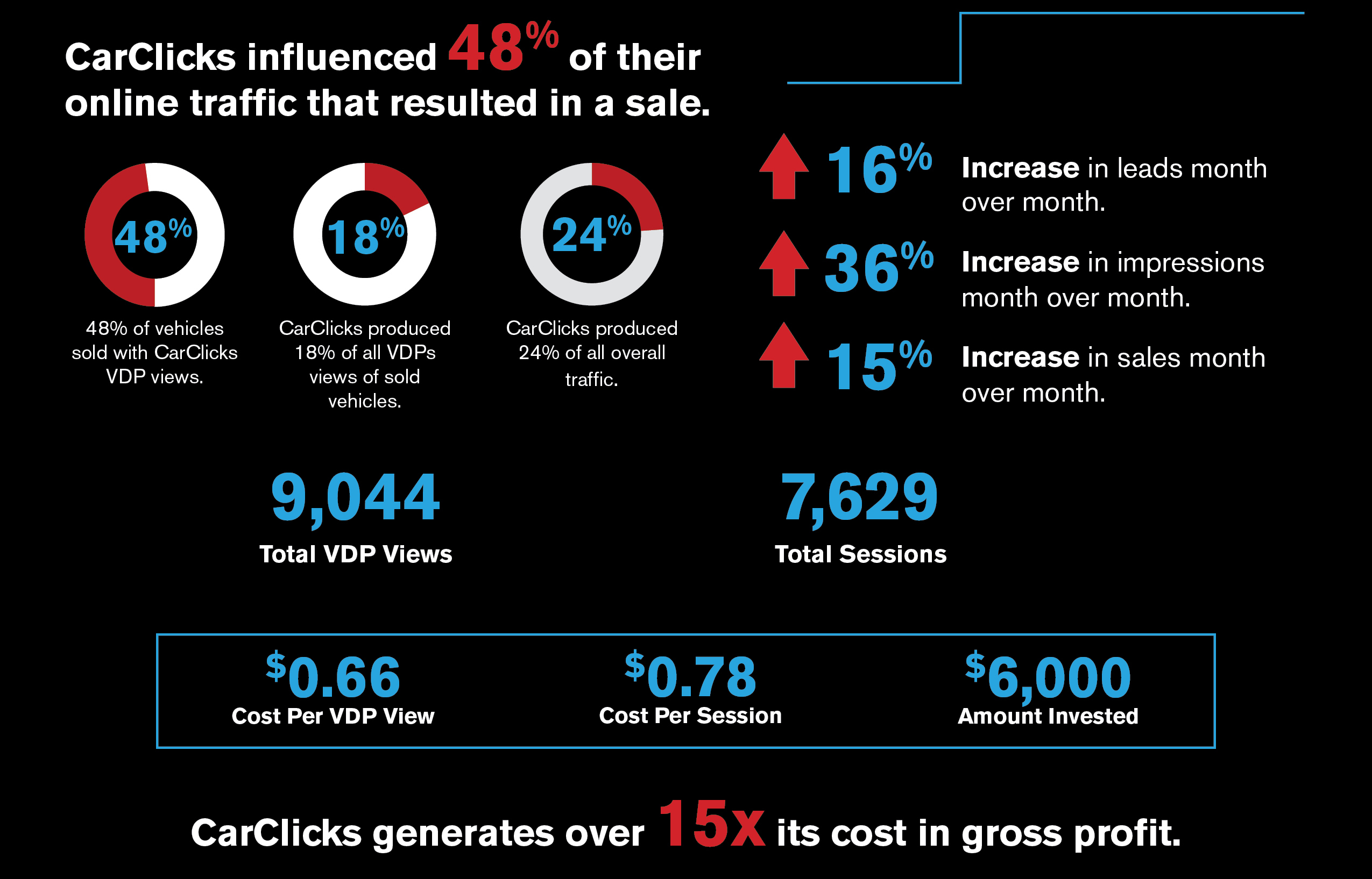 CarClicks Case Study Results